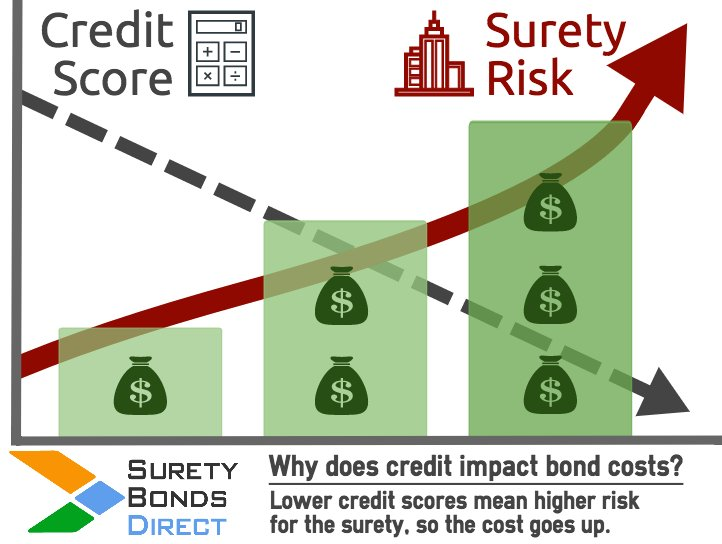 Why does credit score impact surety bond price?