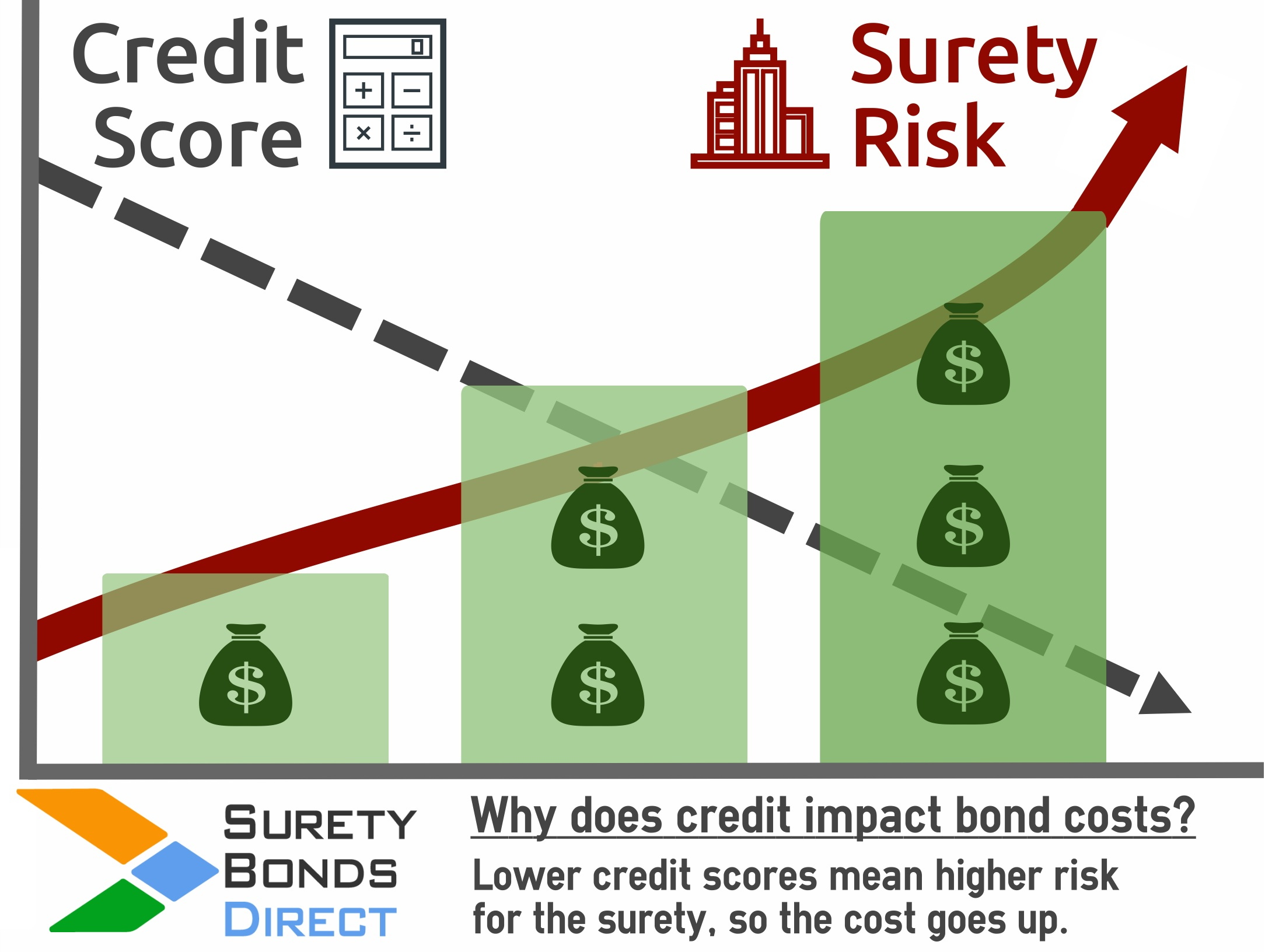 Is a co signer right for you surety bonds direct for Motor vehicle surety bond