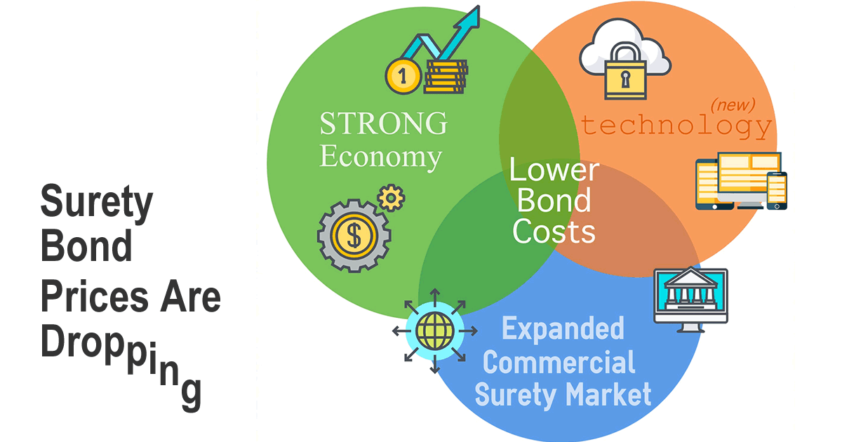 Are Surety Bond Costs Dropping?