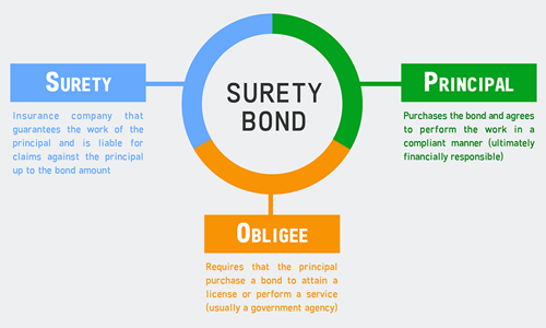 What is a Surety Bond?