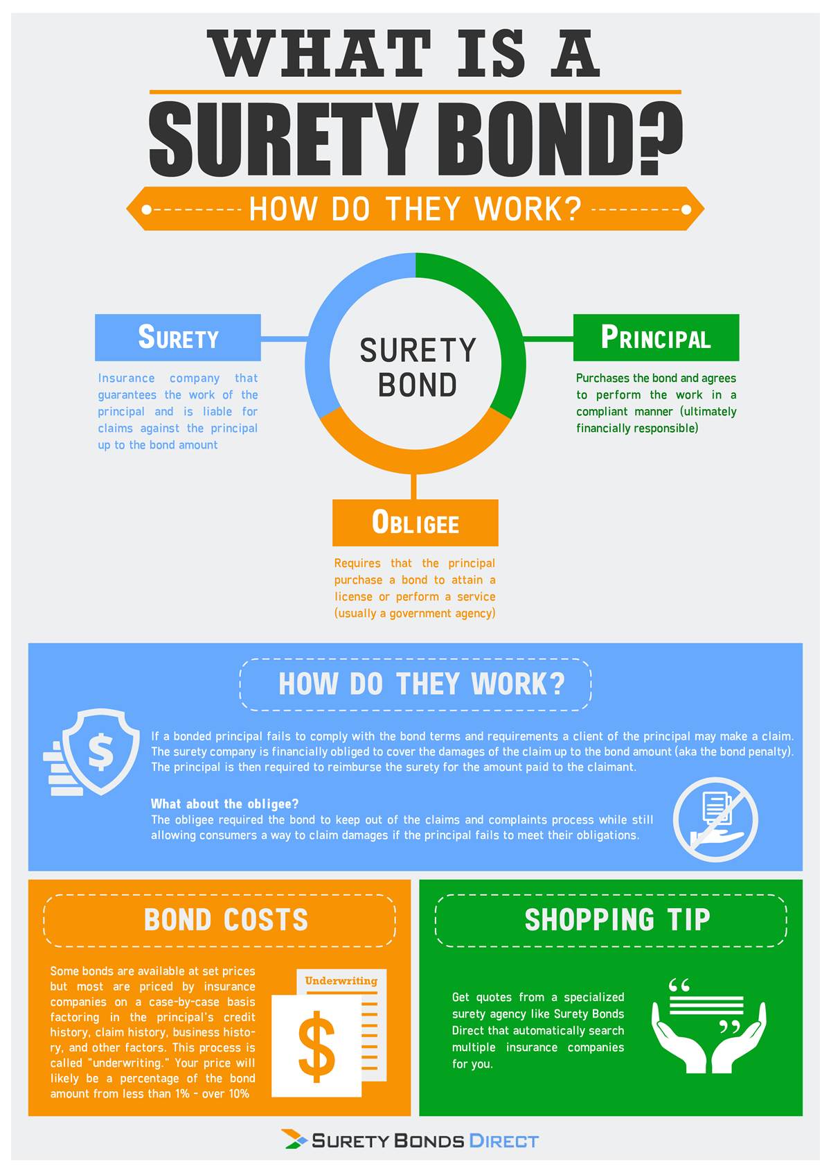 What Is A Surety Bond Surety Bonds Explained